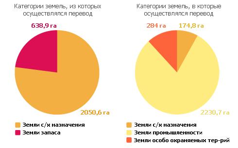 Изменение целевого назначения земель в 2009 году